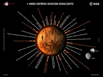 Mars Express highlights