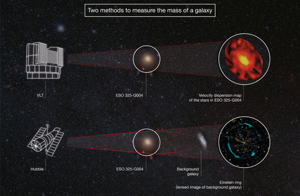 Measuring a Galaxy's Mass, Two Ways