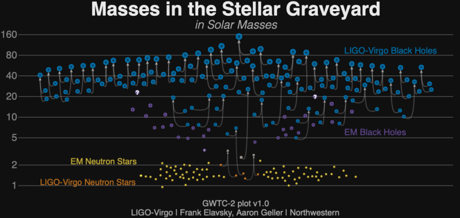 """A recent version of the rapidly expanding """"stellar graveyard"""""""