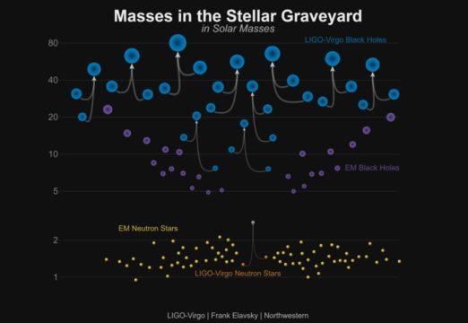 Plot of black hole mergers