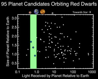 planets around red dwarf stars