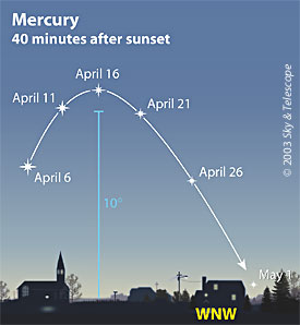 Mercury in April