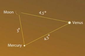 Predawn planetary geometry on February 6th