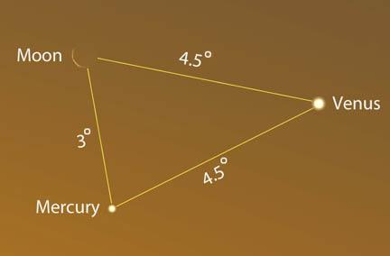 Planetary Geometry
