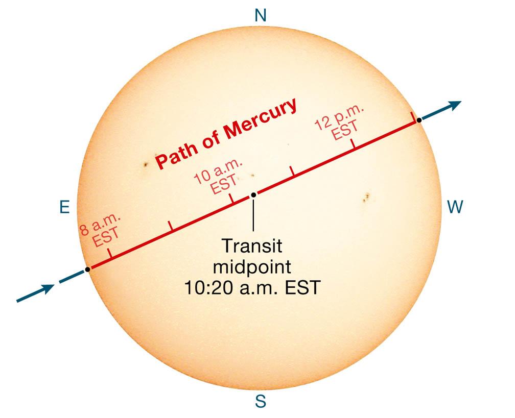 Mercury's path