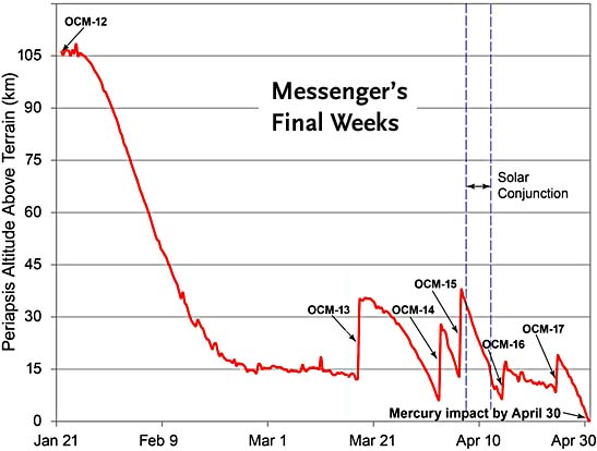 Messenger's final weeks