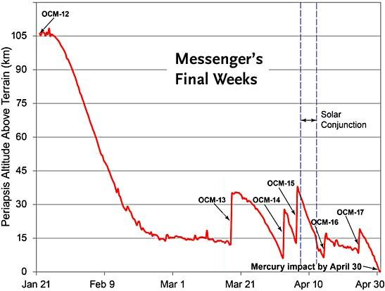 Messenger's final weeks