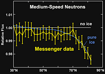 Messenger's neutron-spectrometer measurements