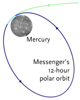 Messenger's orbit