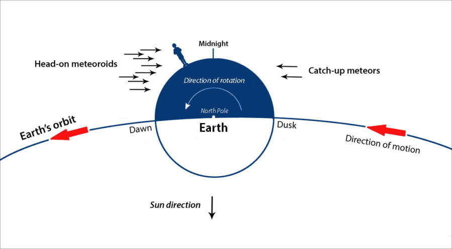 Meteor rates dusk versus dawn