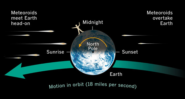 Meteor geometry