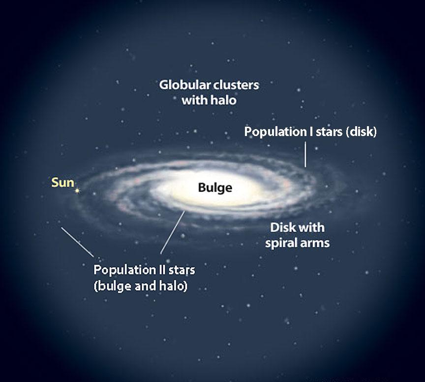 Milky Way Galaxy structure