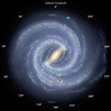 Spiral arms of the Milky Way