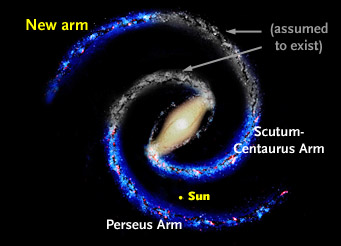 Milky Way's structure