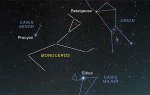 Sky chart for Monoceros