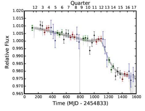 Kepler longterm lightcurve of KIC 8462852 aka Tabby's Star.