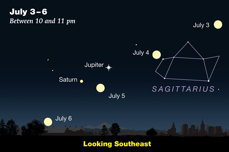 Moon-Jupiter-Saturn in July 2020
