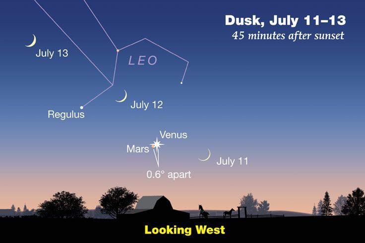 Moon-Venus-Mars in July 2021