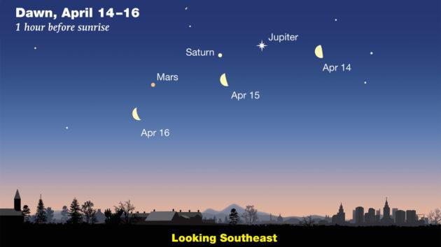 Moon and planets at dawn April 2020