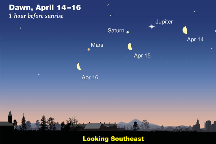 Sky Tour podcast: Moon and planets at dawn April 2020