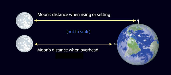 The Moon's changes its distance each night