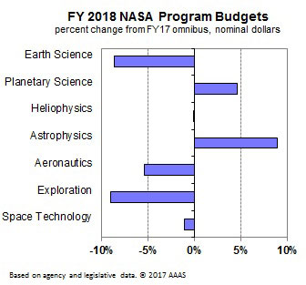 NASA FY2018 Budget Request Changes