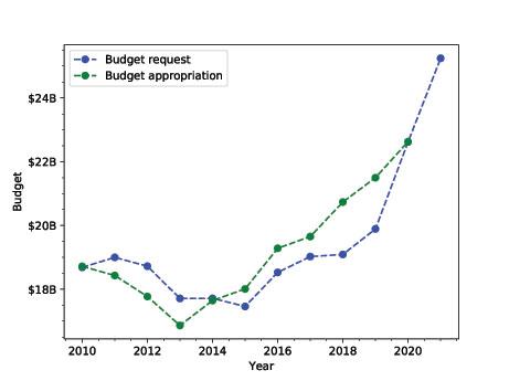 NASA budget history