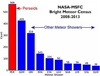 NASA's meteor census