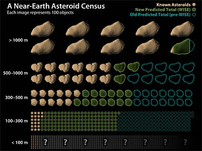 Revised estimates of near-Earth asteroids