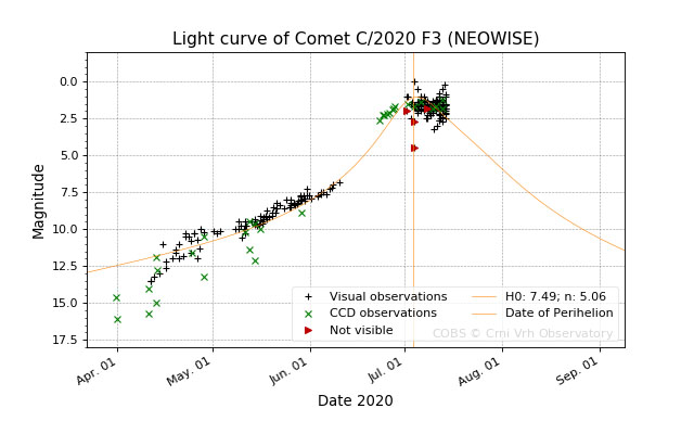 Comet NEOWISE light curve