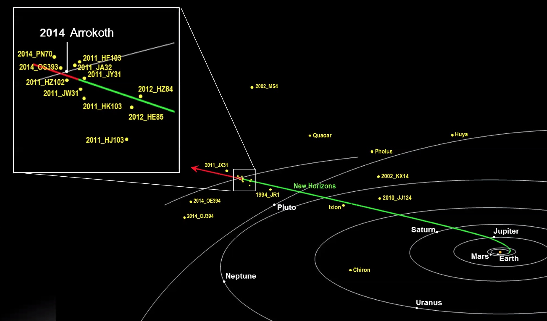 New Horizons path out of the solar system