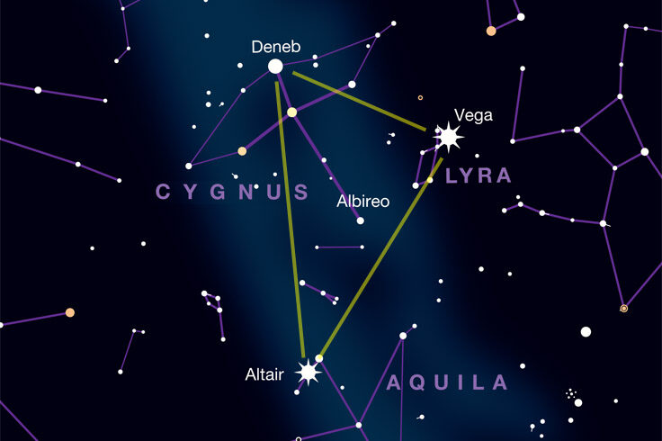 Guide to the Summer Triangle