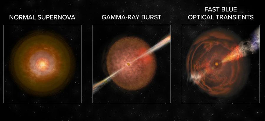 Supernovae, FBOTs, GRBs