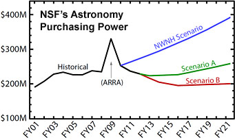 Prospects for federal funding of U.S. astronomy