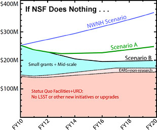 What if the NSF takes no action?