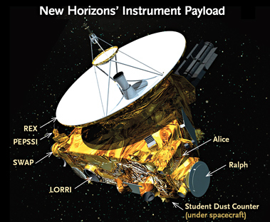 New Horizons' scientific payload