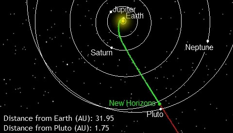 New Horizons NASA Trajectory - Pics about space