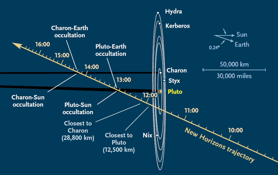 Timeline for the Pluto encounter
