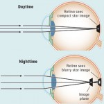 Night myopia is the tendency — shown by many but not all people — to become more nearsighted in the dark.