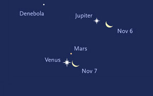 in early November, a crescent Moon joins Jupiter, Venus, and Mars in the eastern sky before dawn.Sky & Telescope diagram