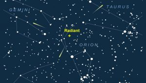 Radiant of the Orionid meteor shower