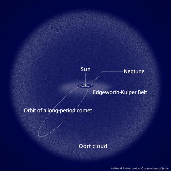Long-period comet diagram