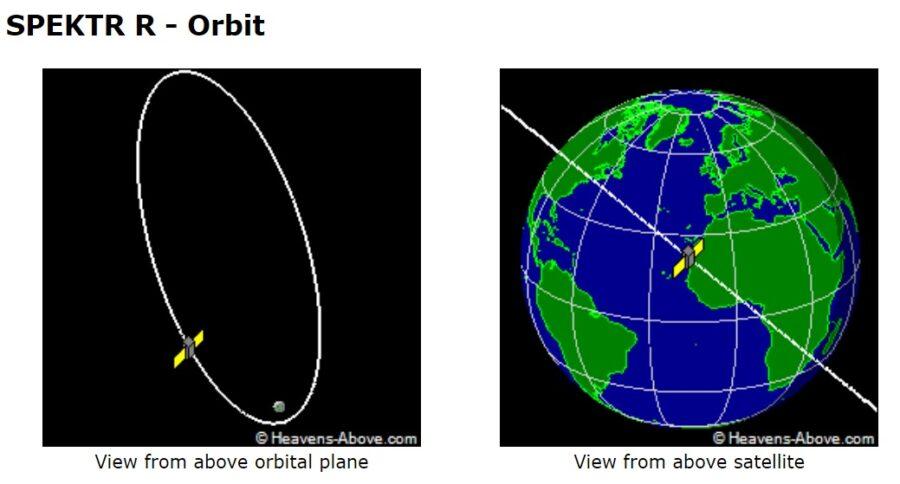 Spektr-R Orbit