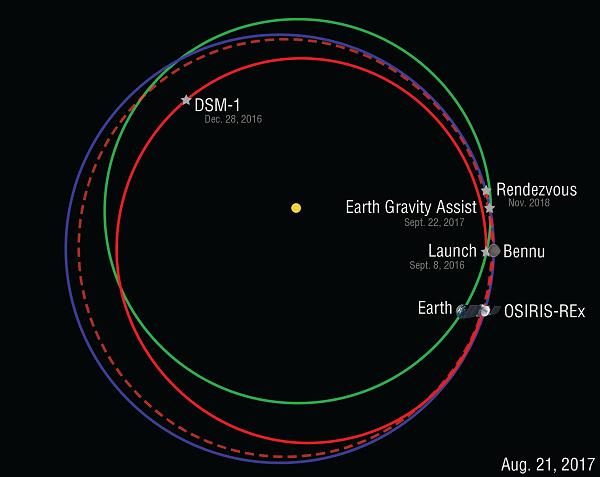 Bennu orbit.