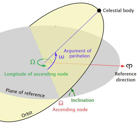 Orbit elements diagram