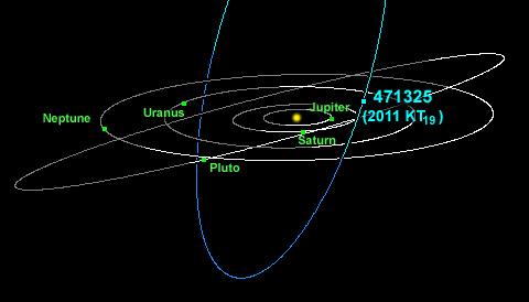 Orbit of 2011 KT19