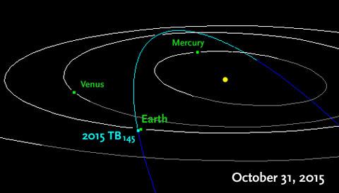 Orbit of asteroid  2015 TB145
