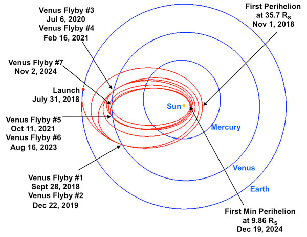 Parker Solar Probe orbit diagram