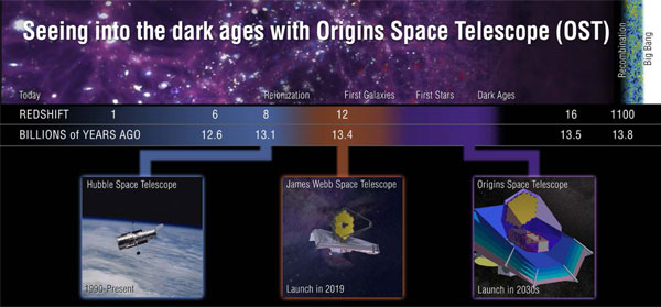 Origins: far-infrared wavelengths from more distant galaxies