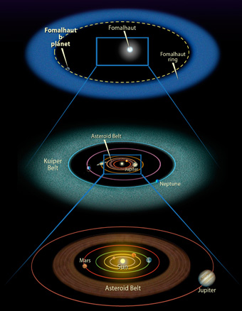 Fomalhaut and solar system compared